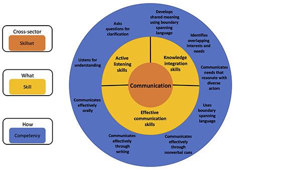 Skillsets_Communication2