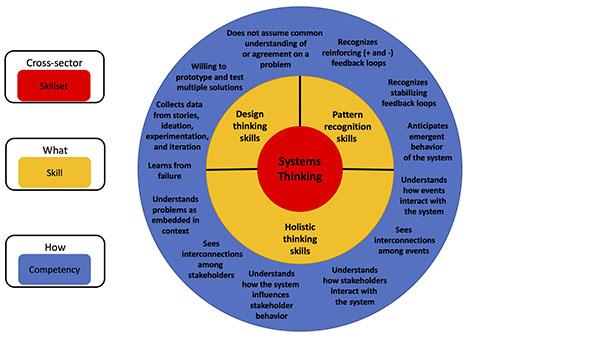 Skillsets_SystemsThinking3